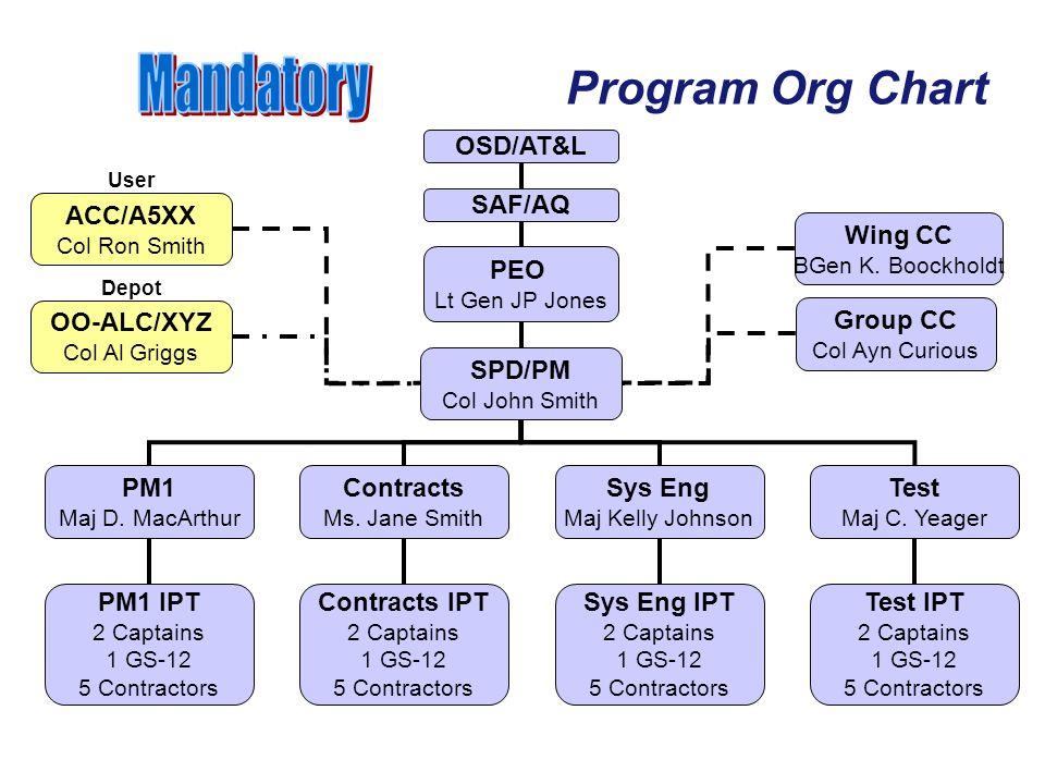 Program Org Chart OSD/AT&L SAF/AQ PEO Lt Gen JP Jones SPD/PM Col John Smith PM1 Maj D. MacArthur Contracts Ms. Jane Smith Sys Eng Maj Kelly Johnson Te