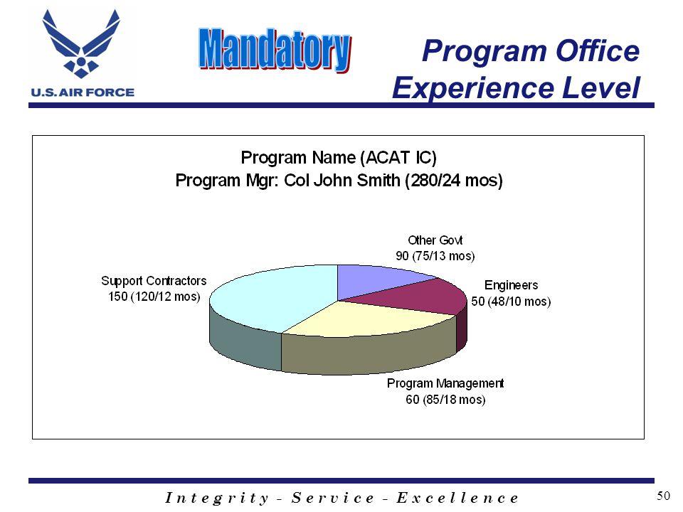 I n t e g r i t y - S e r v i c e - E x c e l l e n c e 50 Program Office Experience Level