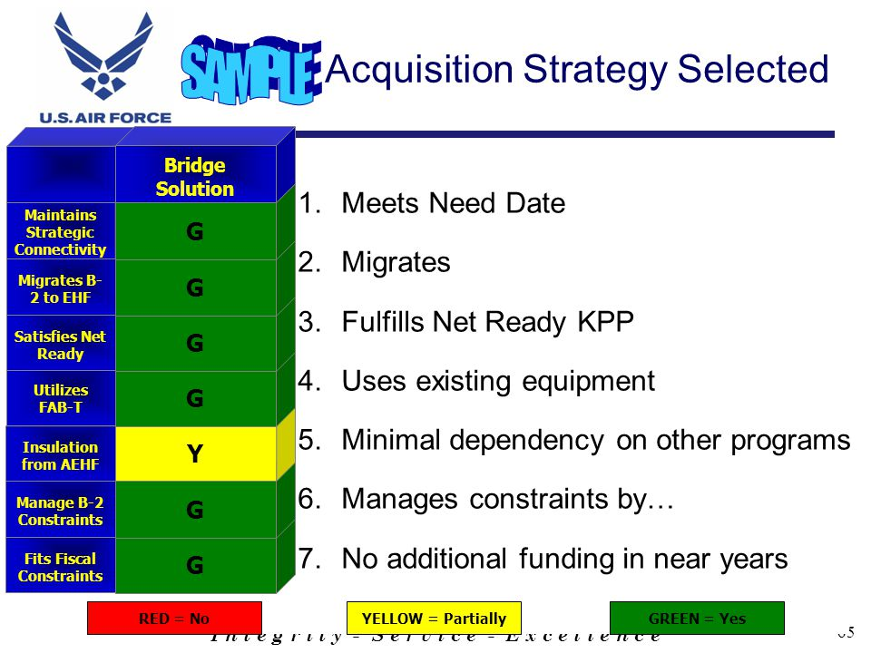 I n t e g r i t y - S e r v i c e - E x c e l l e n c e 65 Acquisition Strategy Selected RED = NoYELLOW = PartiallyGREEN = Yes Fits Fiscal Constraints