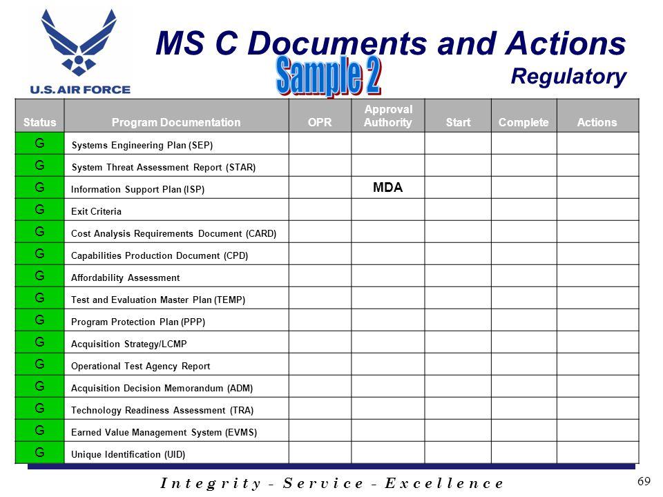 I n t e g r i t y - S e r v i c e - E x c e l l e n c e 69 MS C Documents and Actions Regulatory StatusProgram DocumentationOPR Approval AuthorityStar