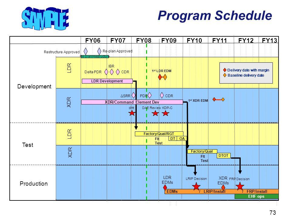 73 Program Schedule LDR XDR FY06FY07FY08FY09FY10FY11FY12FY13 Development LDR XDR Production Test Re-plan/Restructure Re-plan Approved LDR Development