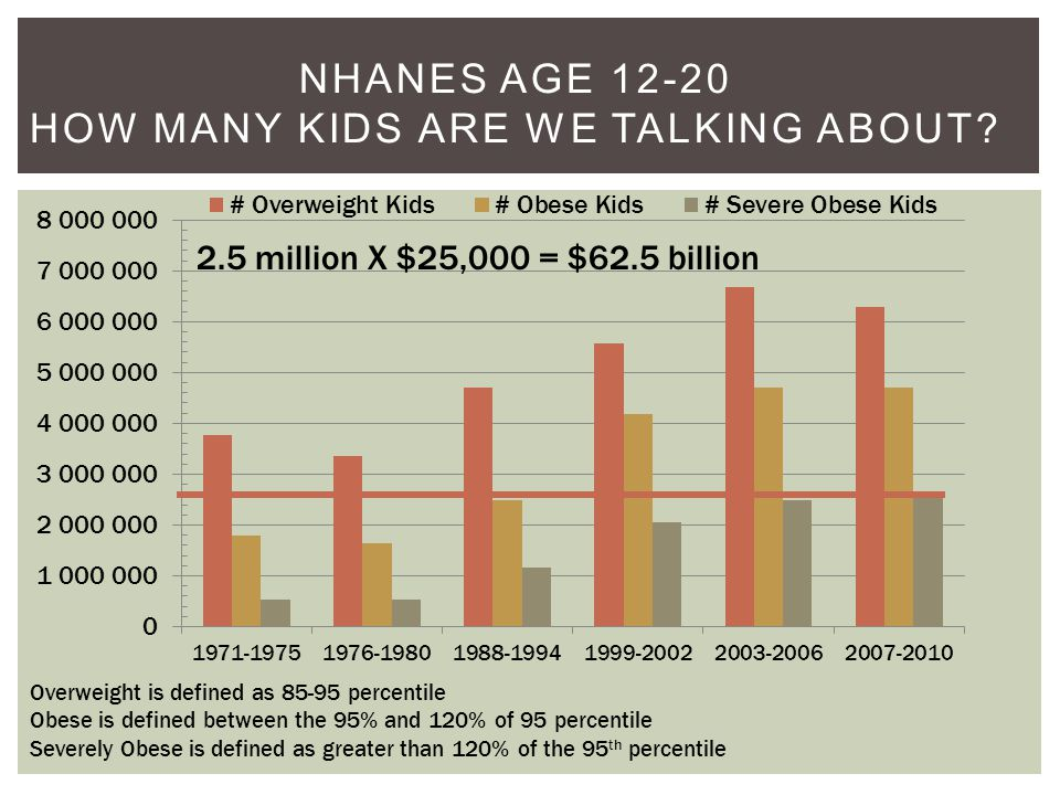 NHANES AGE 12-20 HOW MANY KIDS ARE WE TALKING ABOUT.