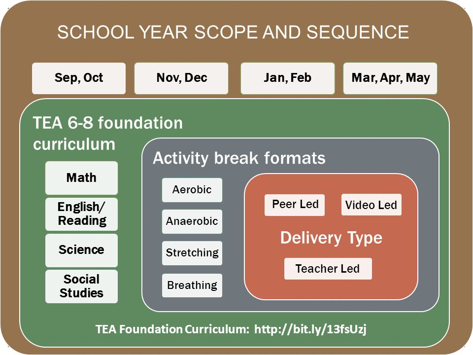 TE Sep, OctNov, DecJan, FebMar, Apr, May TEA 6-8 foundation curriculum Math English/ Reading Science Social Studies Activity break formats AerobicAnaerobicStretchingBreathing Delivery Type Peer Led Video LedTeacher Led TEA Foundation Curriculum:   SCHOOL YEAR SCOPE AND SEQUENCE