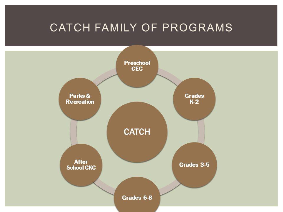 CATCH Preschool CEC Grades K-2 Grades 3-5 Grades 6-8 After School CKC Parks & Recreation CATCH FAMILY OF PROGRAMS
