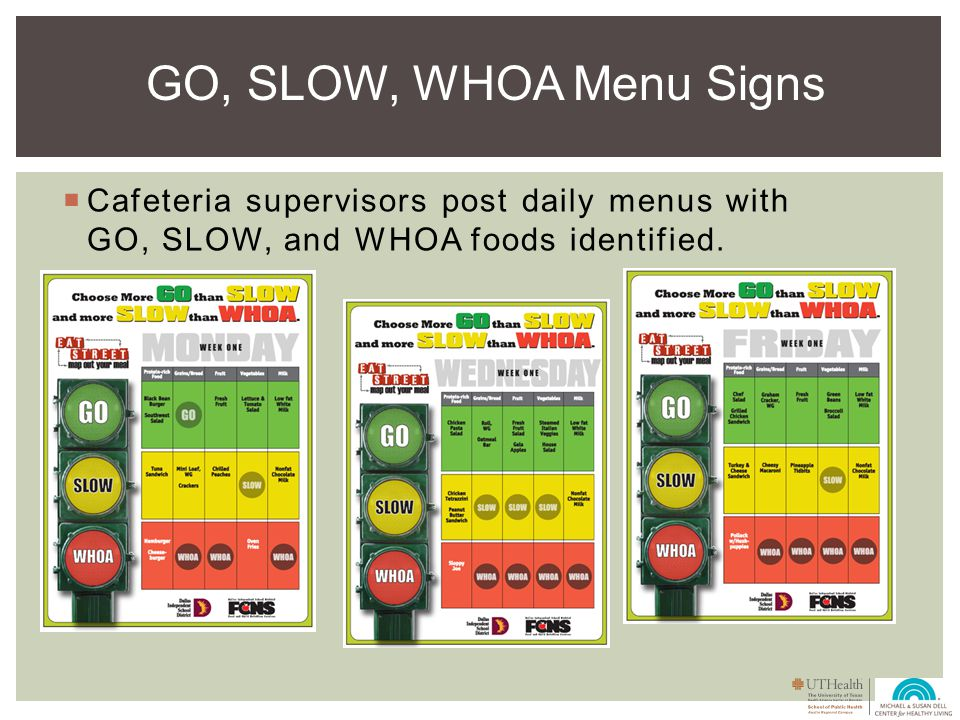 Cafeteria supervisors post daily menus with GO, SLOW, and WHOA foods identified.
