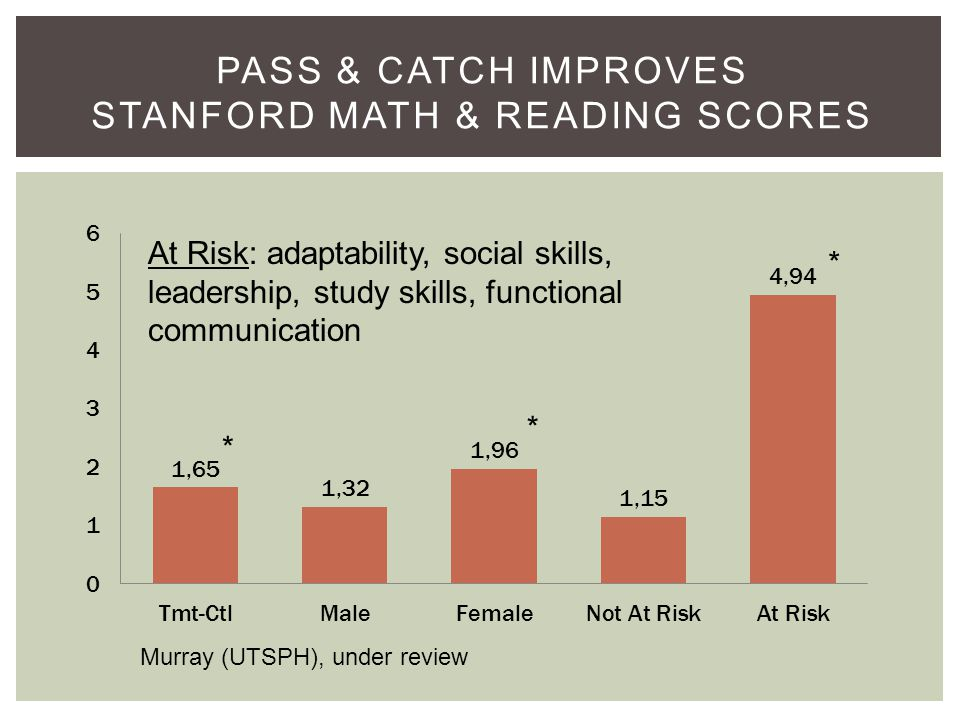 PASS & CATCH IMPROVES STANFORD MATH & READING SCORES * * * Murray (UTSPH), under review At Risk: adaptability, social skills, leadership, study skills, functional communication