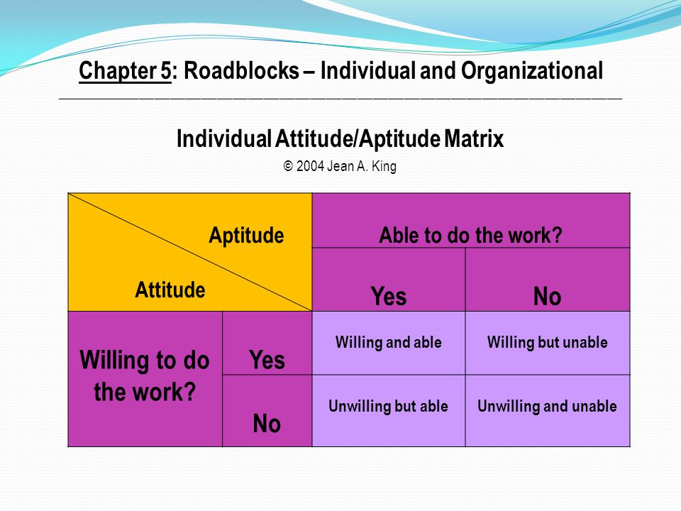 Chapter 5: Roadblocks – Individual and Organizational _____________________________________________________________________________________________________________ Individual Attitude/Aptitude Matrix © 2004 Jean A.