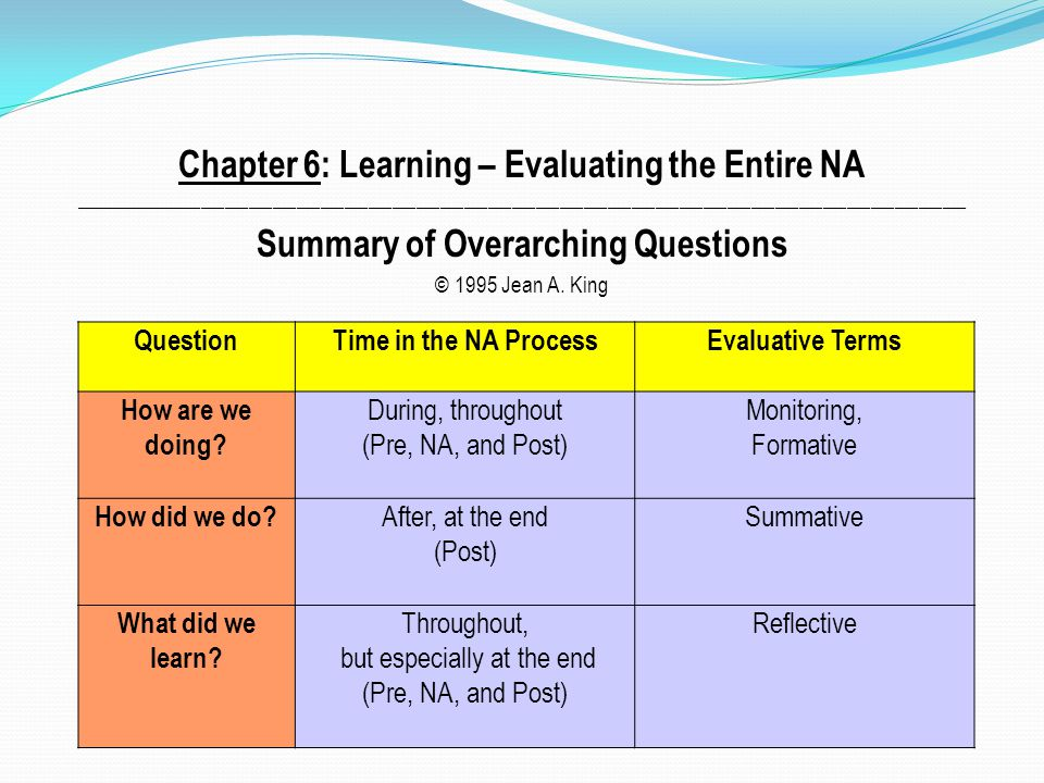 Chapter 6: Learning – Evaluating the Entire NA ________________________________________________________________________________________________________________ Summary of Overarching Questions © 1995 Jean A.