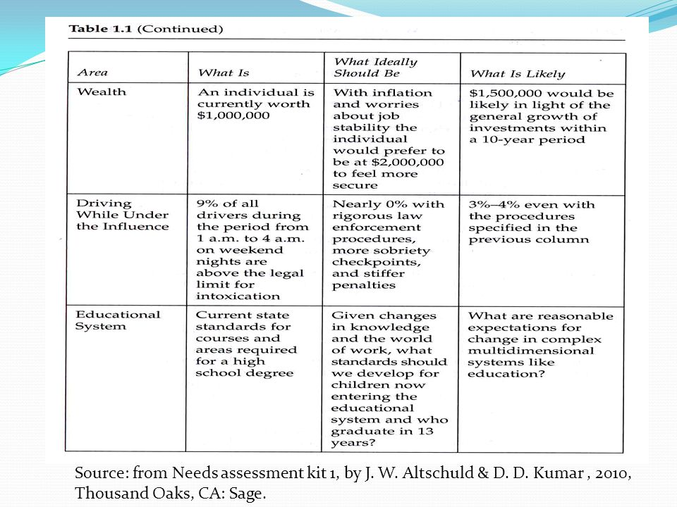 Source: from Needs assessment kit 1, by J. W. Altschuld & D.