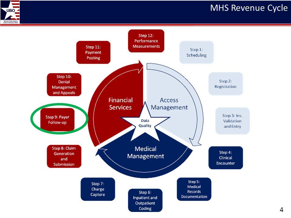 MHS Revenue Cycle 4