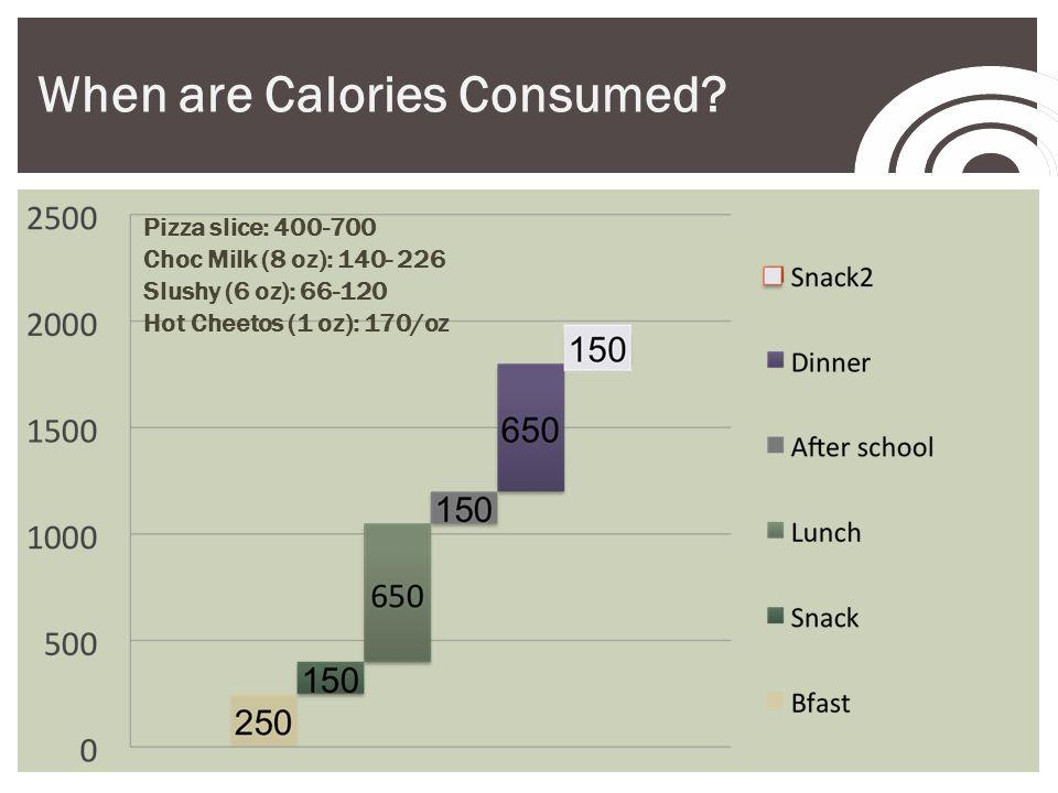 Pizza slice: 400-700 Choc Milk (8 oz): 140- 226 Slushy (6 oz): 66-120 Hot Cheetos (1 oz): 170/oz When are Calories Consumed