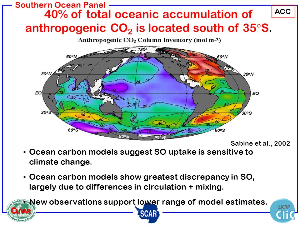 Southern Ocean Panel 40% of total oceanic accumulation of anthropogenic CO 2 is located south of 35 S. Sabine et al., 2002 Ocean carbon models suggest