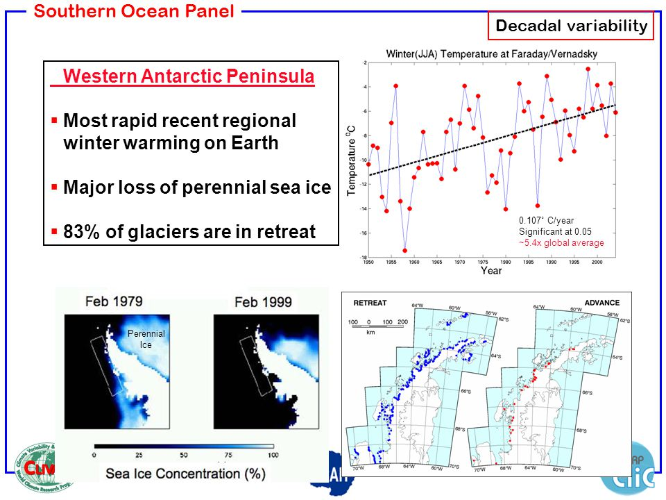 Southern Ocean Panel 0.107˚ C/year Significant at 0.05 ~5.4x global average Perennial Ice Western Antarctic Peninsula Most rapid recent regional winte