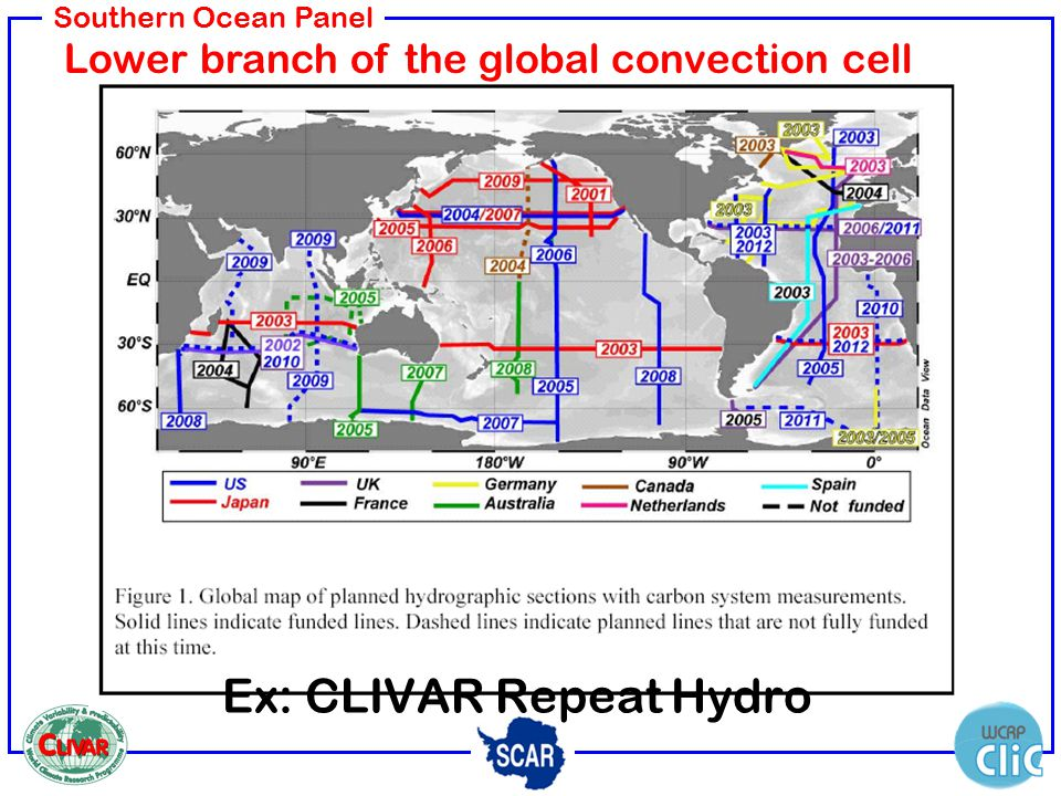 Southern Ocean Panel Ex: CLIVAR Repeat Hydro Lower branch of the global convection cell