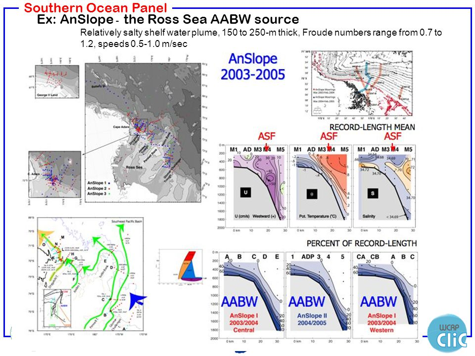 Southern Ocean Panel Ex: AnSlope - the Ross Sea AABW source Relatively salty shelf water plume, 150 to 250-m thick, Froude numbers range from 0.7 to 1