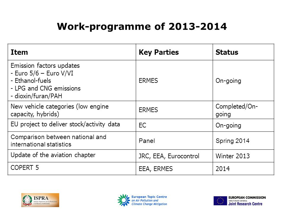Work-programme of 2013-2014 ItemKey PartiesStatus Emission factors updates - Euro 5/6 – Euro V/VI - Ethanol-fuels - LPG and CNG emissions - dioxin/furan/PAH ERMESOn-going New vehicle categories (low engine capacity, hybrids) ERMES Completed/On- going EU project to deliver stock/activity data ECOn-going Comparison between national and international statistics PanelSpring 2014 Update of the aviation chapter JRC, EEA, EurocontrolWinter 2013 COPERT 5 EEA, ERMES2014