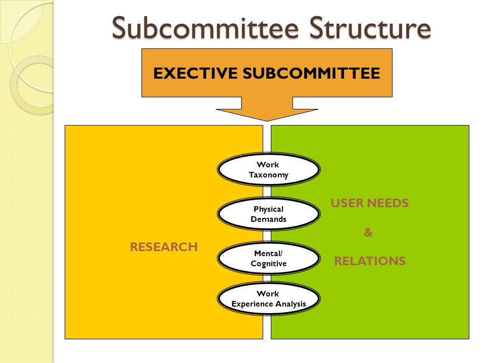 Subcommittees and Chairs Function-Based Subcommittees User Needs & Relations: Nancy Shor Research: Sylvia Karman Consultative Person-Side, Work-Side, and Linkage Subcommittees Work Taxonomy/Classification: Mark Wilson Physical Demands: Deborah Lechner Mental/Cognitive Demands: David Schretlen Work Experience Analysis: Thomas Hardy