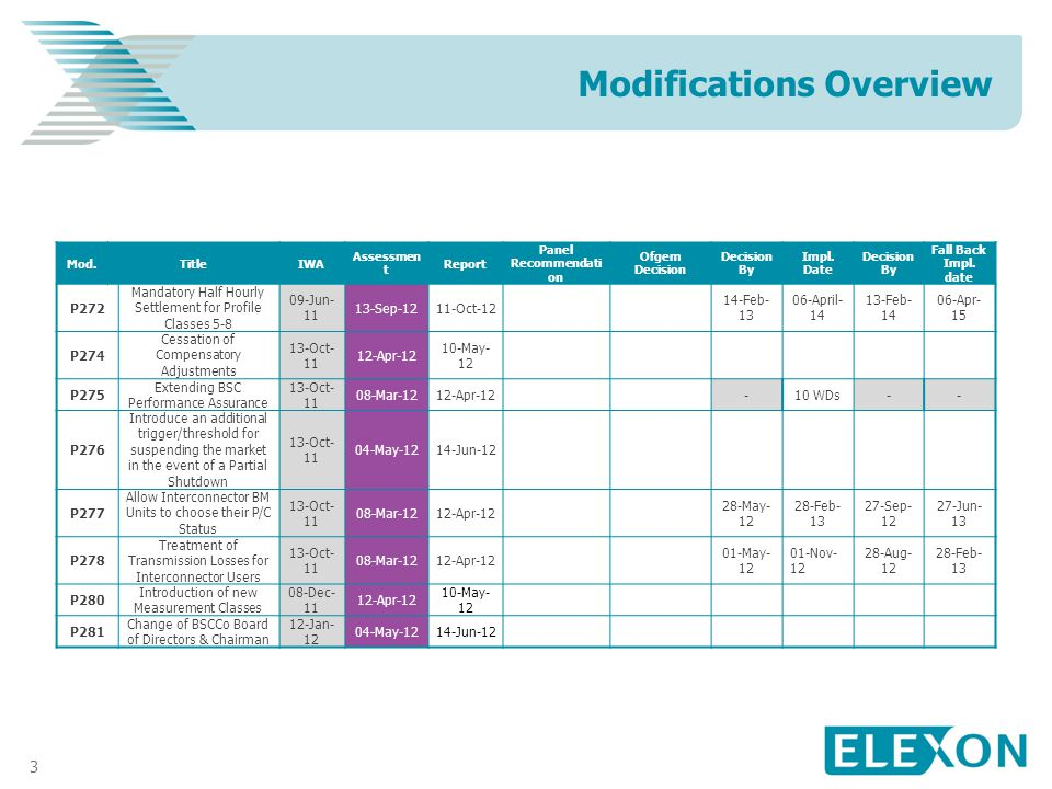 3 Modifications Overview Mod.TitleIWA Assessmen t Report Panel Recommendati on Ofgem Decision Decision By Impl.
