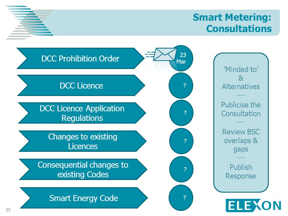 55 Smart Metering: Consultations DCC Prohibition Order DCC Licence DCC Licence Application Regulations Changes to existing Licences Consequential changes to existing Codes Smart Energy Code 23 Mar .