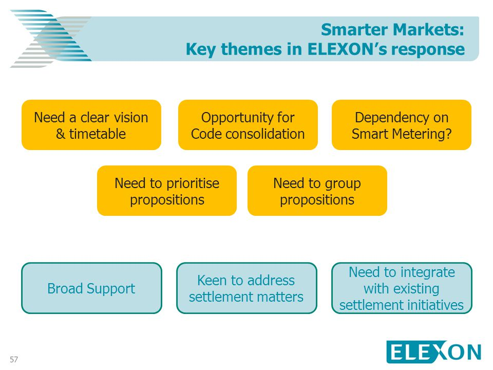 57 Smarter Markets: Key themes in ELEXONs response Broad Support Keen to address settlement matters Need to integrate with existing settlement initiatives Need to prioritise propositions Need to group propositions Need a clear vision & timetable Opportunity for Code consolidation Dependency on Smart Metering