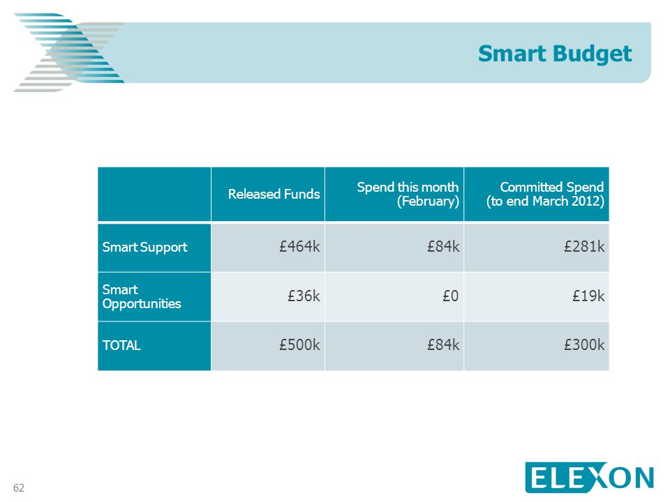 62 Smart Budget Released Funds Spend this month (February) Committed Spend (to end March 2012) Smart Support £464k£84k£281k Smart Opportunities £36k£0£19k TOTAL £500k£84k£300k