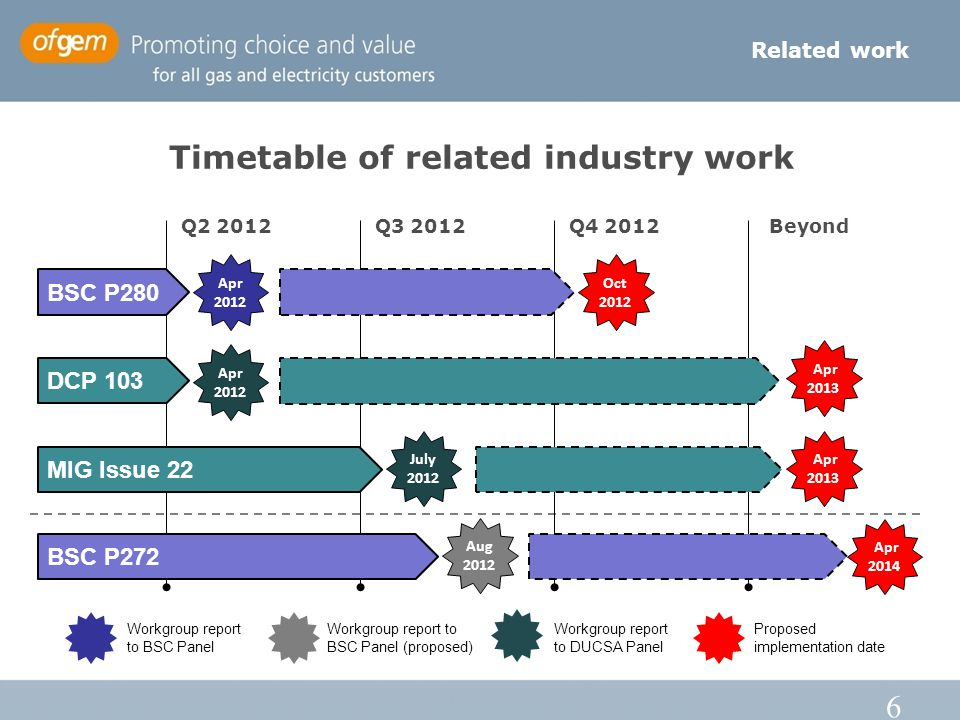 6 Timetable of related industry work Related work Q2 2012Q3 2012Q4 2012Beyond BSC P280 DCP 103 MIG Issue 22 Apr 2012 Oct 2012 Apr 2012 Apr 2013 July 2012 Apr 2013 BSC P272 Aug 2012 Apr 2014 Workgroup report to BSC Panel Workgroup report to BSC Panel (proposed) Workgroup report to DUCSA Panel Proposed implementation date