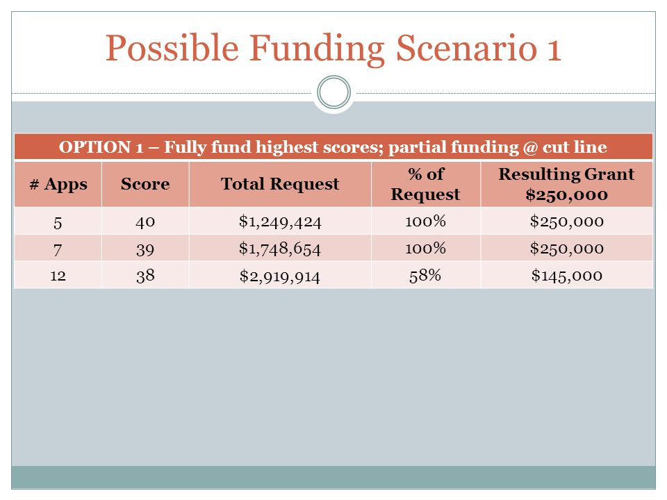 Possible Funding Scenario 1 OPTION 1 – Fully fund highest scores; partial funding @ cut line # AppsScoreTotal Request % of Request Resulting Grant $25