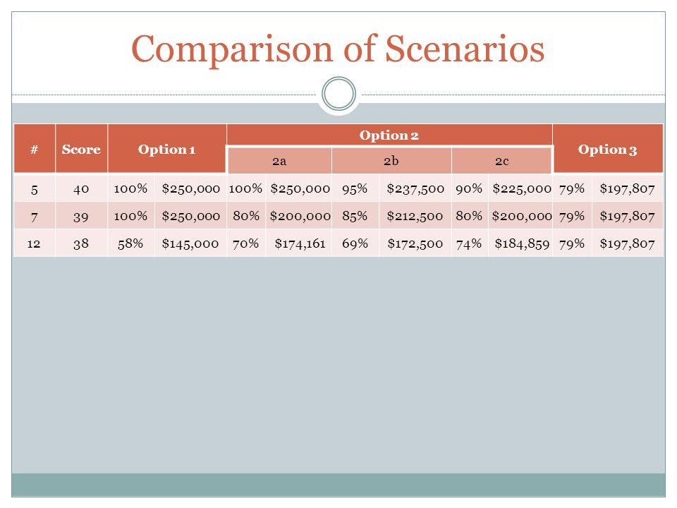 Comparison of Scenarios #ScoreOption 1 Option 2 Option 3 2a2b2c 540100%$250,000100% $250,00095%$237,50090% $225,00079%$197,807 739100%$250,00080% $200