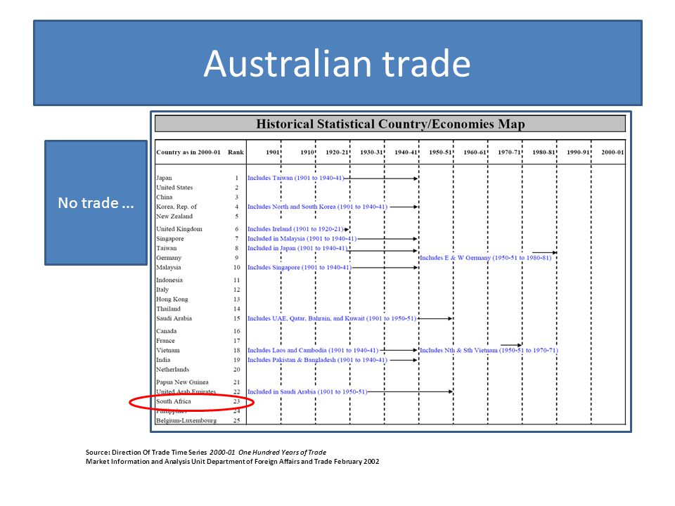 Australian trade Source: Direction Of Trade Time Series One Hundred Years of Trade Market Information and Analysis Unit Department of Foreign Affairs and Trade February 2002 No trade...