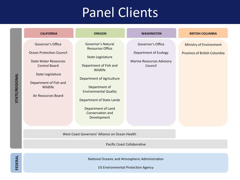 Panel Clients