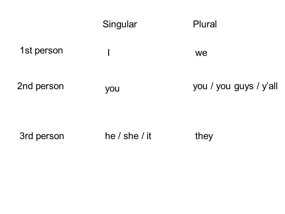 1st person 2nd person 3rd person we you / you guys / yall they SingularPlural I you he / she / it