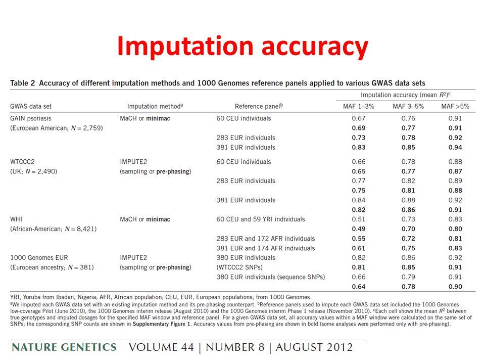 Imputation accuracy