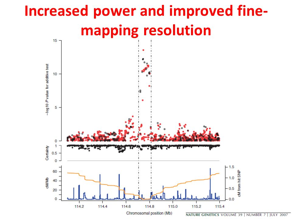 Increased power and improved fine- mapping resolution