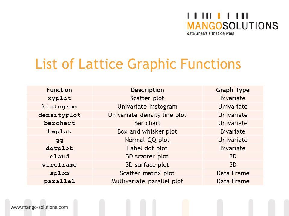 List of Lattice Graphic Functions FunctionDescriptionGraph Type xyplot Scatter plotBivariate histogram Univariate histogramUnivariate densityplot Univ