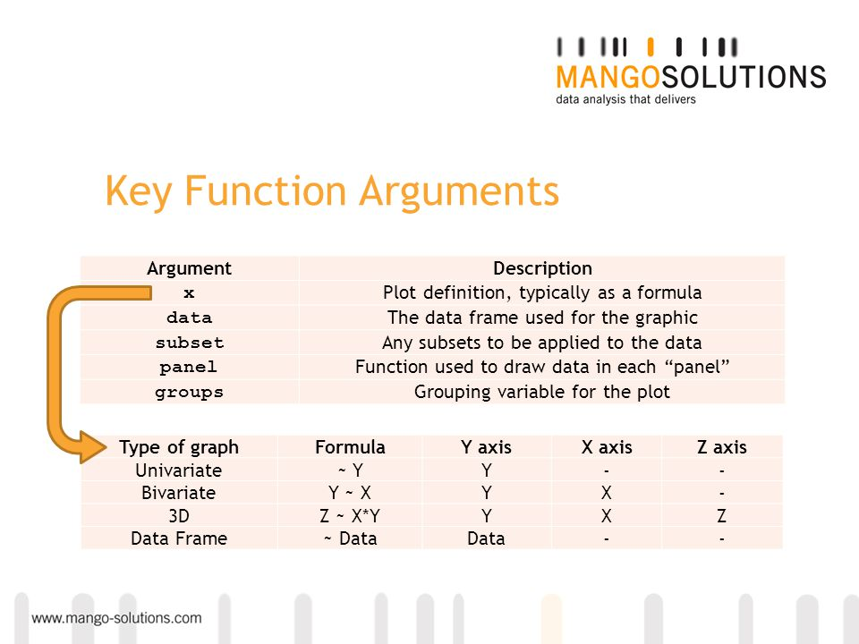 Key Function Arguments ArgumentDescription x Plot definition, typically as a formula data The data frame used for the graphic subset Any subsets to be