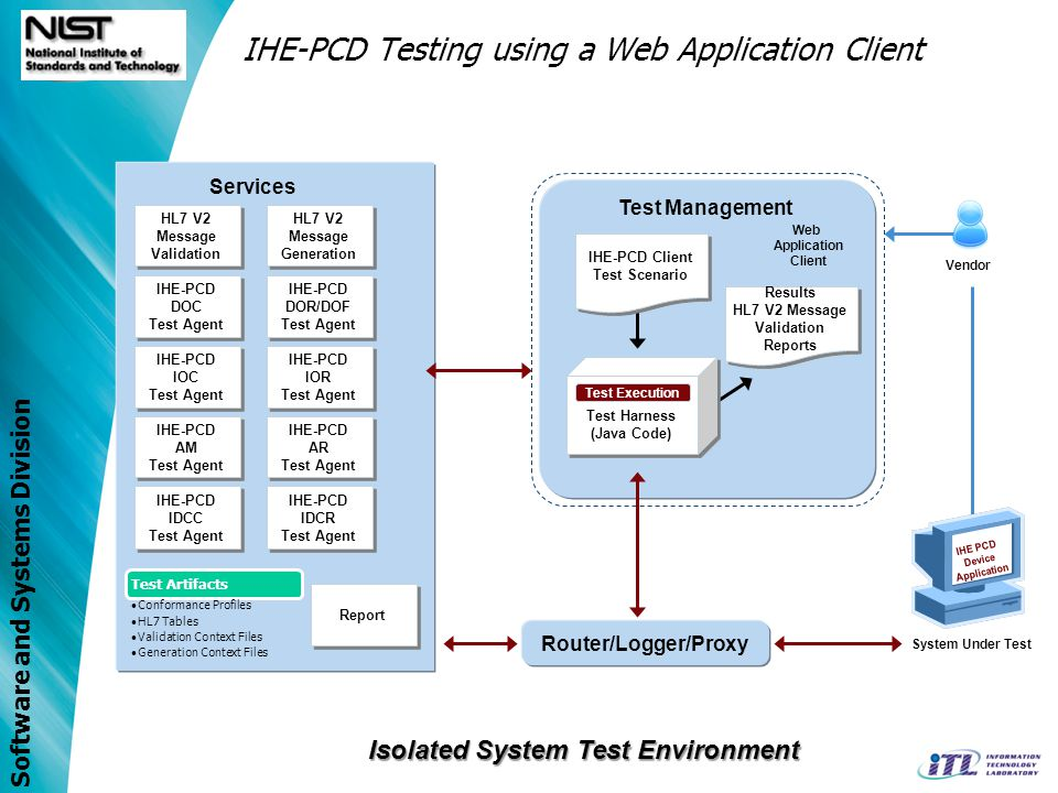 Software and Systems Division IHE-PCD Testing using a Web Application Client Report IHE-PCD DOR/DOF Test Agent IHE-PCD DOR/DOF Test Agent HL7 V2 Messa