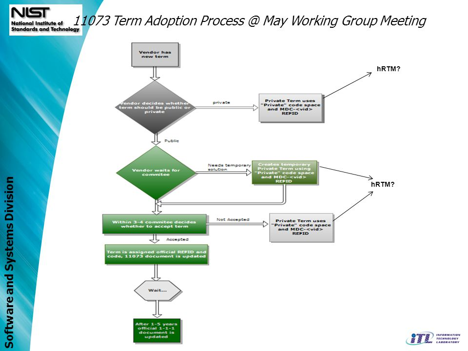 Software and Systems Division 11073 Term Adoption Process @ May Working Group Meeting hRTM?