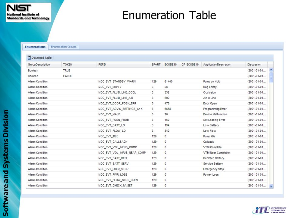 Software and Systems Division Enumeration Table