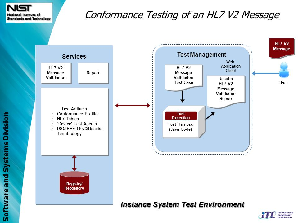 Software and Systems Division Conformance Testing of an HL7 V2 Message Report Test Artifacts Conformance Profile HL7 Tables Device Test Agents ISO/IEE