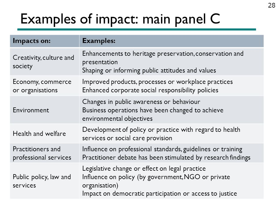 Examples of impact: main panel C 28 Impacts on:Examples: Creativity, culture and society Enhancements to heritage preservation, conservation and prese