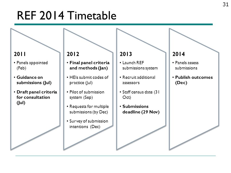 REF 2014 Timetable 31 2011 Panels appointed (Feb) Guidance on submissions (Jul) Draft panel criteria for consultation (Jul) 2011 Panels appointed (Feb