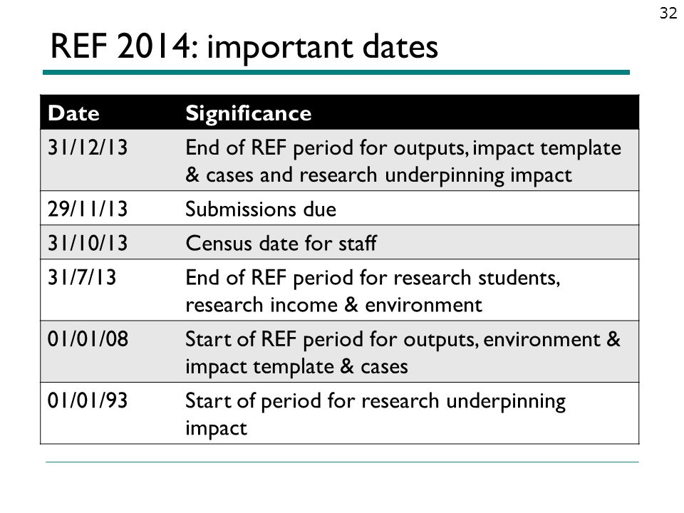 REF 2014: important dates DateSignificance 31/12/13End of REF period for outputs, impact template & cases and research underpinning impact 29/11/13Sub