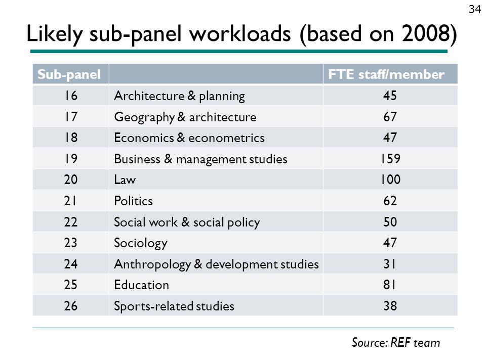 Likely sub-panel workloads (based on 2008) Sub-panelFTE staff/member 16Architecture & planning45 17Geography & architecture67 18Economics & econometri