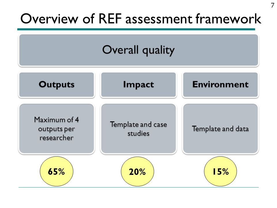 Key changes since RAE 2008 Includes assessment of impact Removed esteem as a distinct element Structured approach to research environment Fewer UOAs/panels operating more consistently Only 4 main panels (main panel C for BMS) No separate panel for Accounting & Finance Strengthened equality and diversity measures Revised eligibility criteria for staff Some UOAs will make (limited) use of citation data...