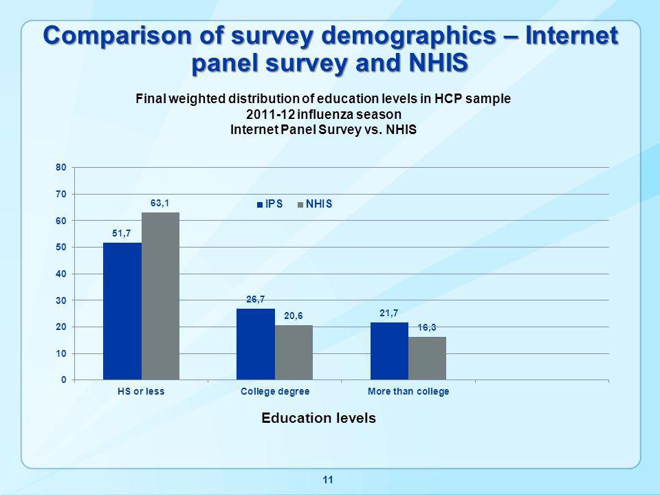 Comparison of survey demographics – Internet panel survey and NHIS 11