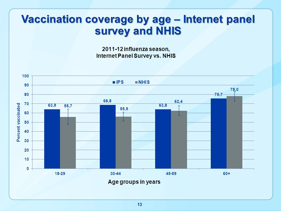 Vaccination coverage by age – Internet panel survey and NHIS 13
