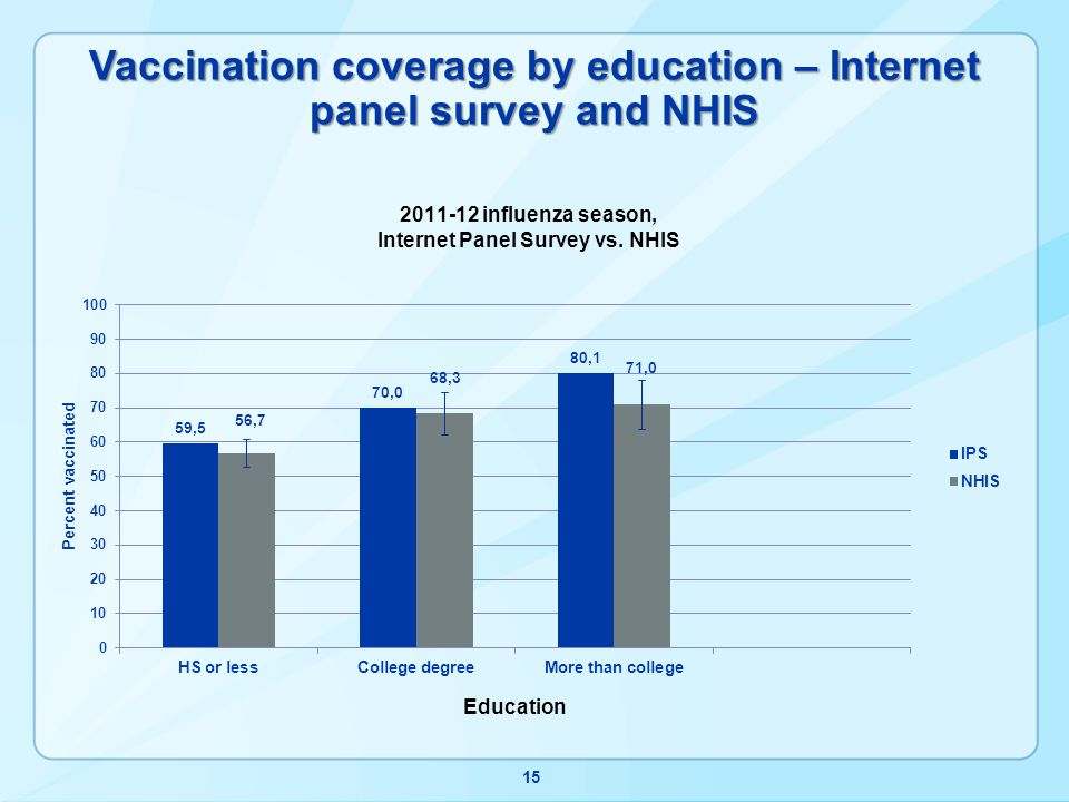 Vaccination coverage by education – Internet panel survey and NHIS 15