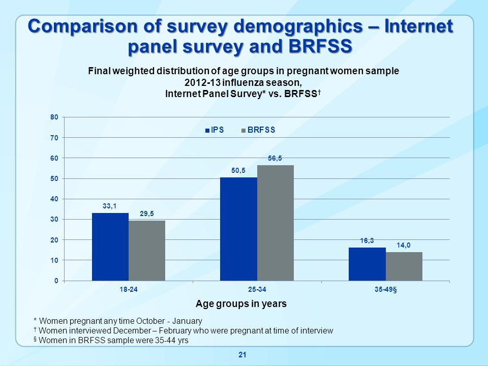 Comparison of survey demographics – Internet panel survey and BRFSS 21 * Women pregnant any time October - January Women interviewed December – February who were pregnant at time of interview § Women in BRFSS sample were 35-44 yrs
