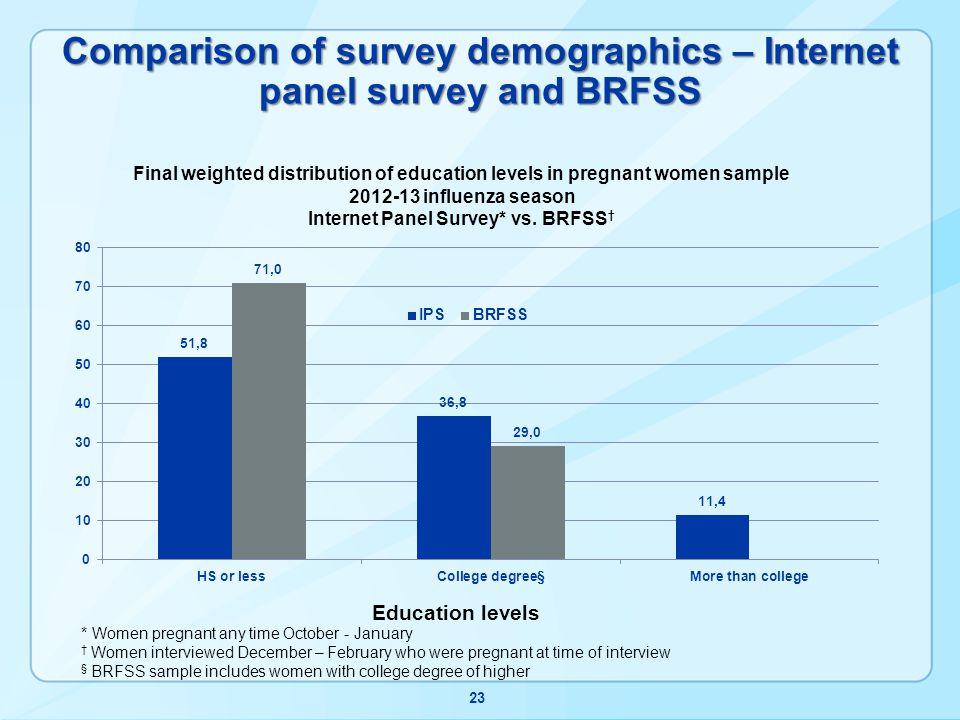 Comparison of survey demographics – Internet panel survey and BRFSS 23