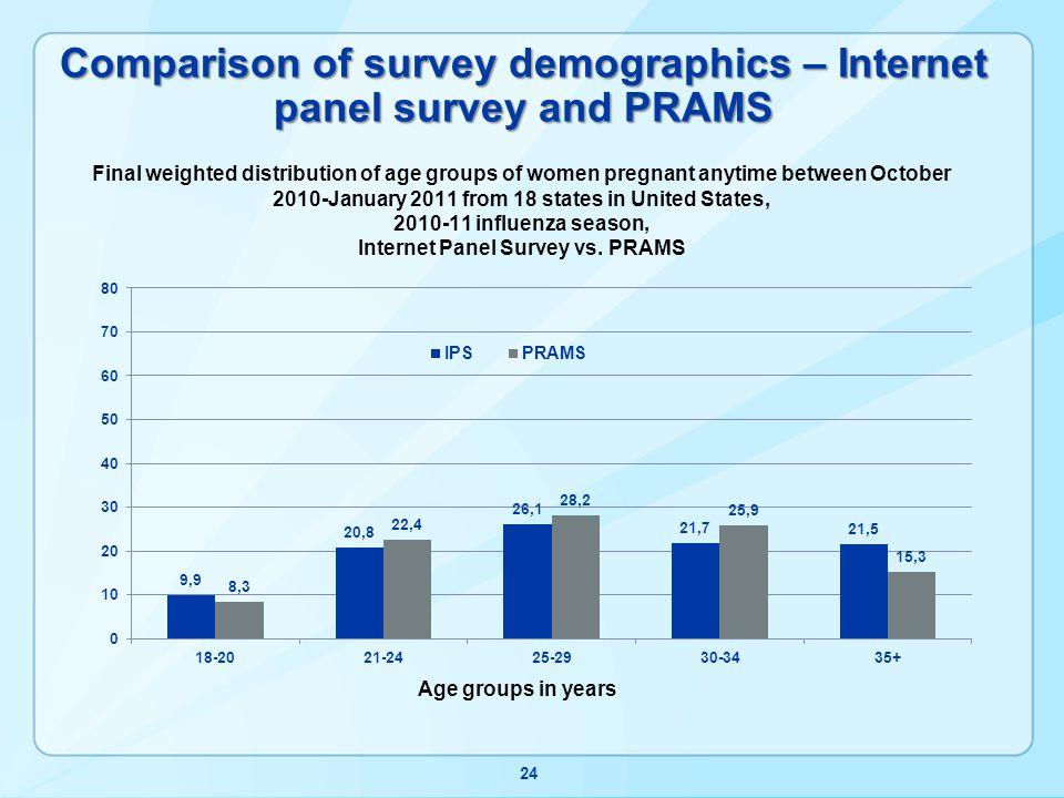 Comparison of survey demographics – Internet panel survey and PRAMS 24
